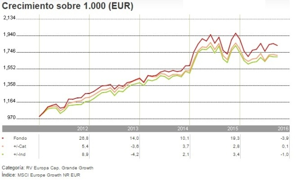allianz-europe-equity-growth-a-eur